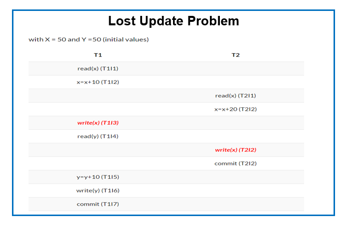 What is Lost Update Problem in DBMS?