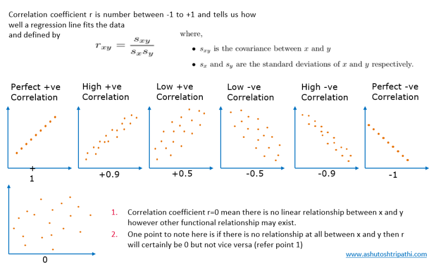 what is correlation coefficient.