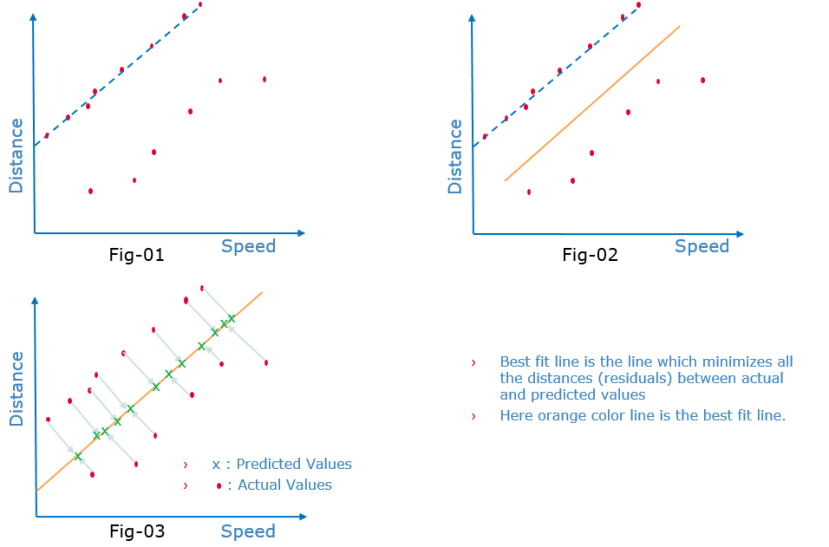 Best Fit Line Linear Regression