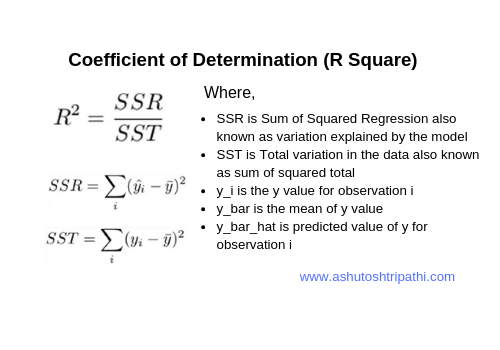 What is the Coefficient of Determination | R Square