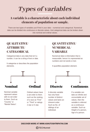 Types of variables in statistic