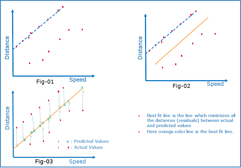 What is Linear Regression? Part:2