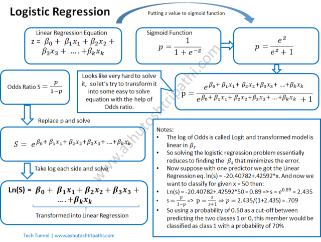 What is Logistic Regression? – TECH Tunnel