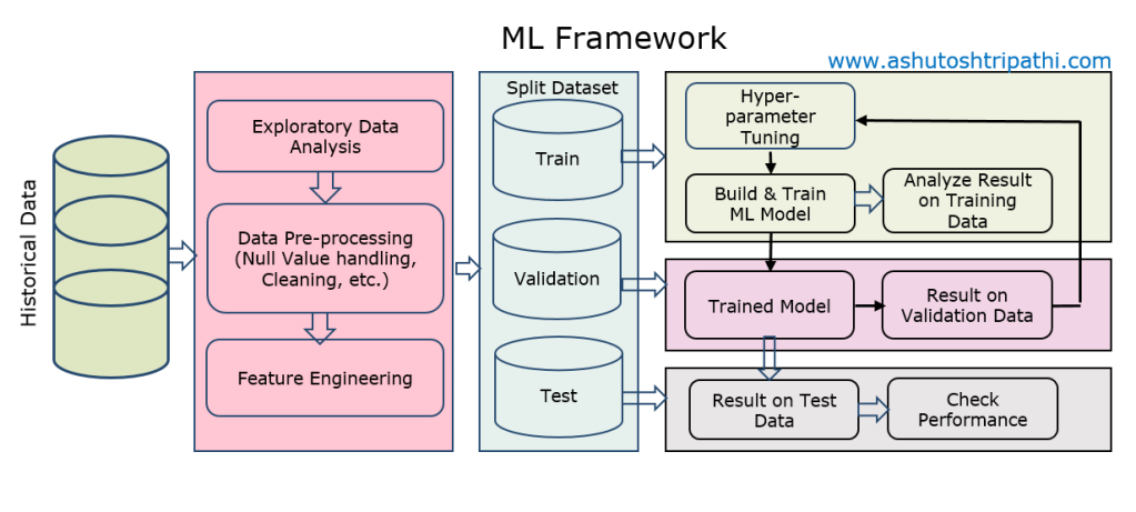 ML Framework. End to End Steps involved in Machine Learning