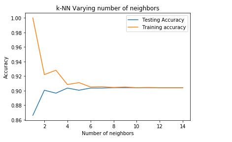 KNN in ML