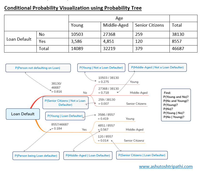 Conditional Probability Tree