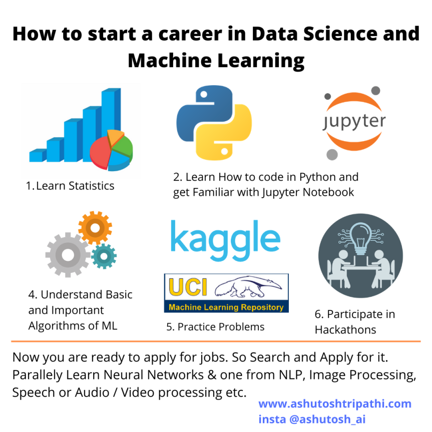 How to start career in Data Science and MachineLearning