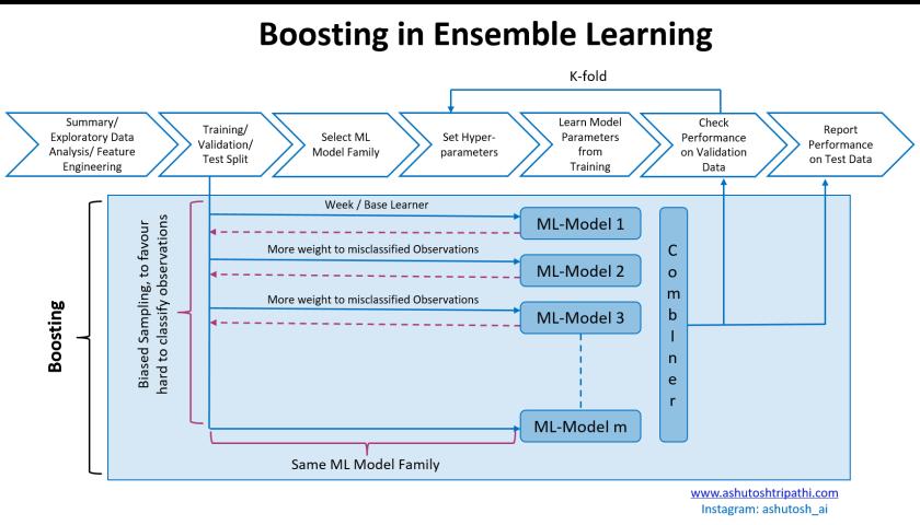 Boosting in ML