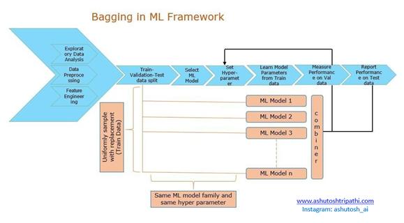 Bagging in Ensemble Learning