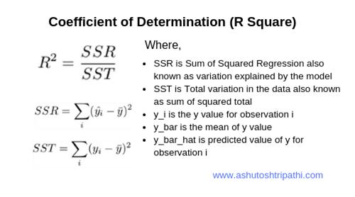 Coefficient of Determination in R
