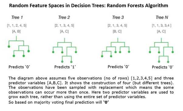 Random Forests using Decision Trees