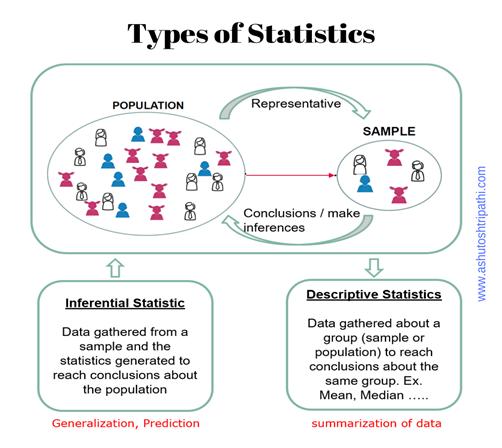 Statistics Type