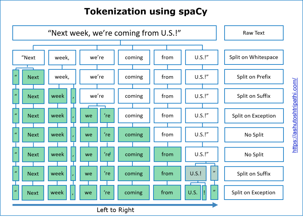 Tokenization using spaCy
