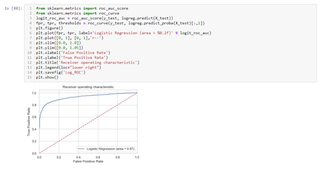 ROC curve in logistic Regression