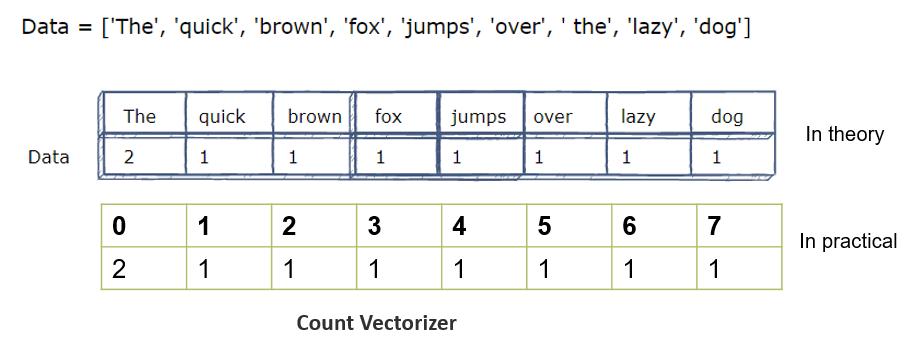 count vectorizer | ashutoshtripathi.com