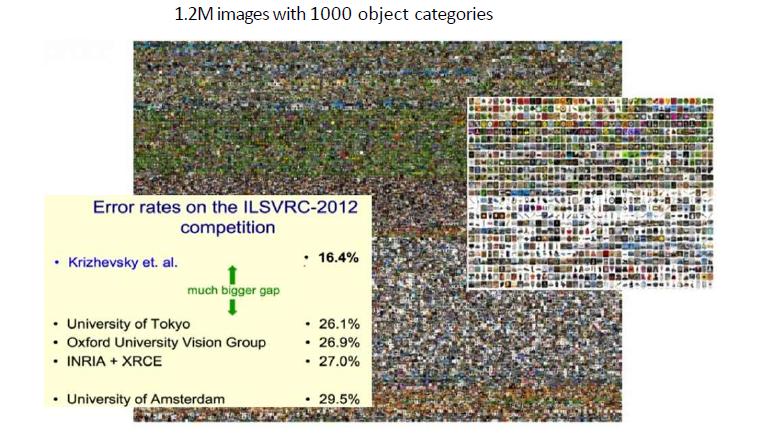 Image Net Challenge
