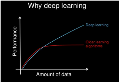 Deep Learning Performance growth with more Data