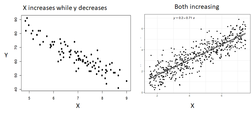 Linear Relationship check with scatter plot