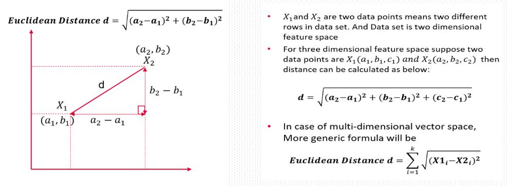 Euclidean Distance | Data Science Duniya | Ashutosh Tripathi