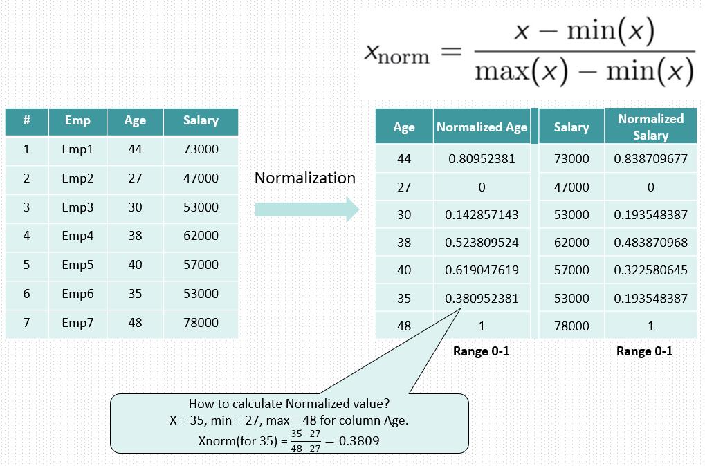 Normalization | Feature Scaling | Data Science Duniya