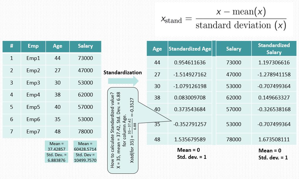 Standardization | Data Science Duniya | Feature Scaling