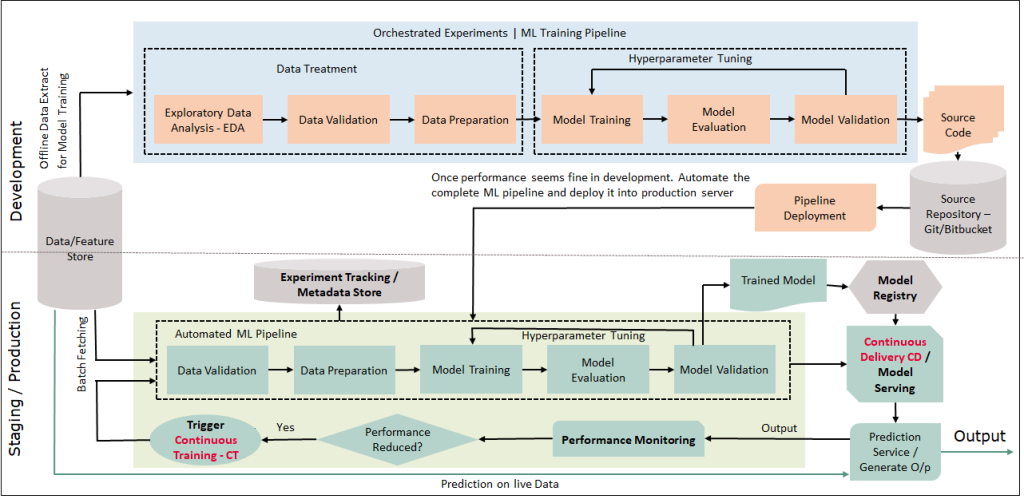 Automatic Continuous Training MLOps Architecture | ashutoshtripathi.com
