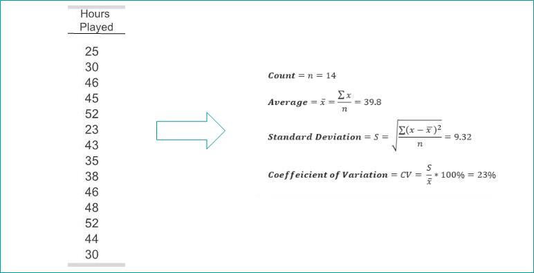 Standard Deviation Reduction SDR